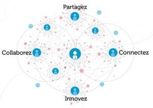 L'apparition des réseaux sociaux d'entreprise est une aubaine dans le quotidien du responsable de la communication interne pour informer les collaborateurs. Pas facile cependant de faire accepter l'utilisation de ce nouvel outil, pivot du plan de communication annuel. Par Matthieu Guilhem