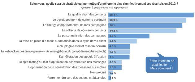 Extrait de l'étude Pratiques & Tendances de l'e-mail marketing en France réalisée par Dolist