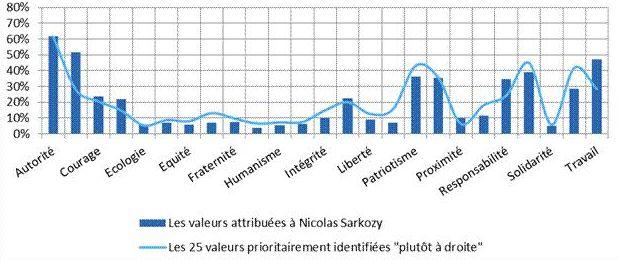 Les valeurs attribuées à Nicolas Sarkozy et celles identifiées plutôt à droite