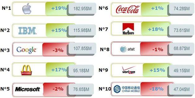Classement 2012 de la valeur des marques selon BrandZ, une étude Millward Brown