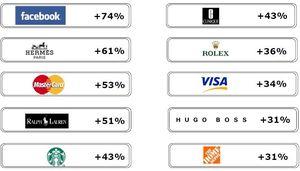 Top 10 de la progression de la valeur des marques selon BrandZ, une étude Millward Brown
