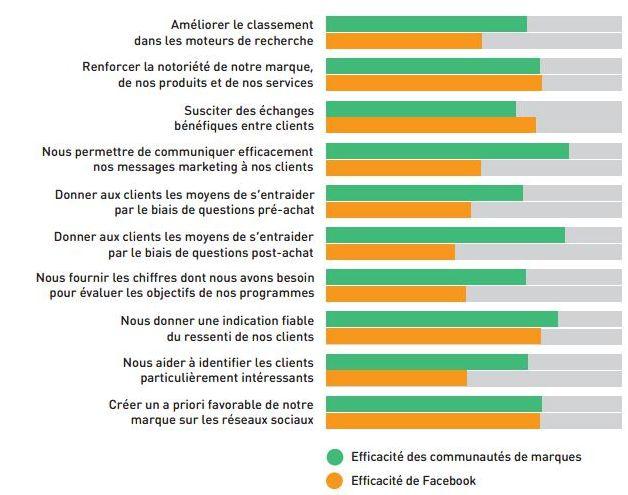 Figure 1: efficacité globale de Facebook et des communautés de marques