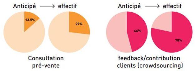 Figure 2 : Résultats anticipés par rapport aux résultats effectifs. Les conseils d'achat entre pairs et les contributions des clients dépassent les attentes des entreprises.