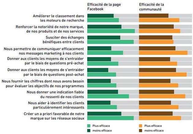 Figure 3 : efficacité de Facebook et des communautés de marques dans dix domaines, évaluée en fonction des perceptions globales de réussite (plus efficaces ou moins efficace)