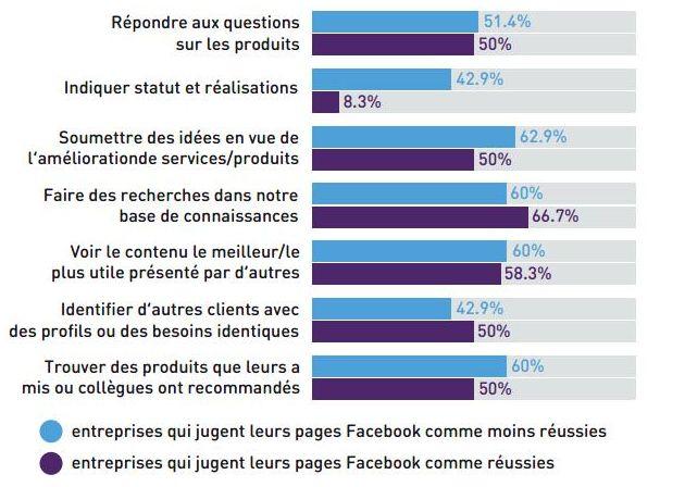 Figure 4 : besoins supplémentaires de Facebook en fonction du niveau de réussite perçue.