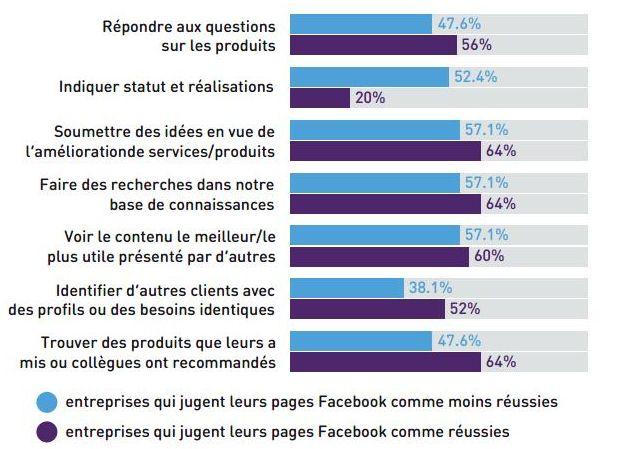 Figure 5: attentes supplémentaires de Facebook en fonction du niveau de réussite de la communauté.