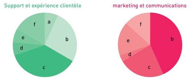 Figure 7 : Principal défi des programmes de clients sociaux, en fonction du responsable du programme
