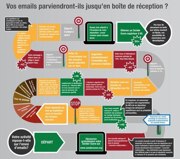 La réussite de votre campagne d'email marketing dépend de la réputation de votre adresse IP. Voici pourquoi, voici comment réussir à augmenter votre réputation d'envoyeur de mails