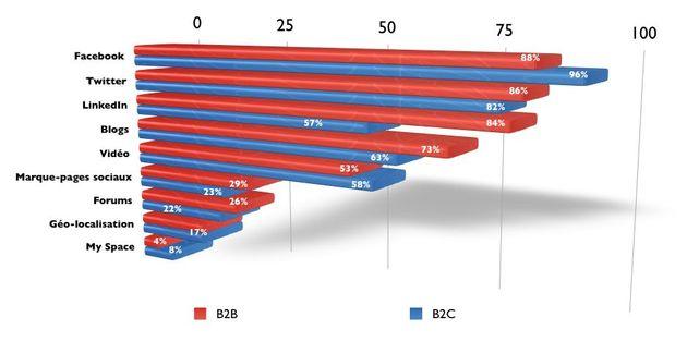 L'e-réputation concerne aussi le BtoB et son management doit dépasser le web