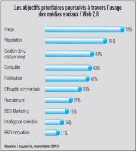 Les objectifs prioritaires poursuivis par les entreprises sur les réseaux sociaux : l'e-réputation en bonne place !