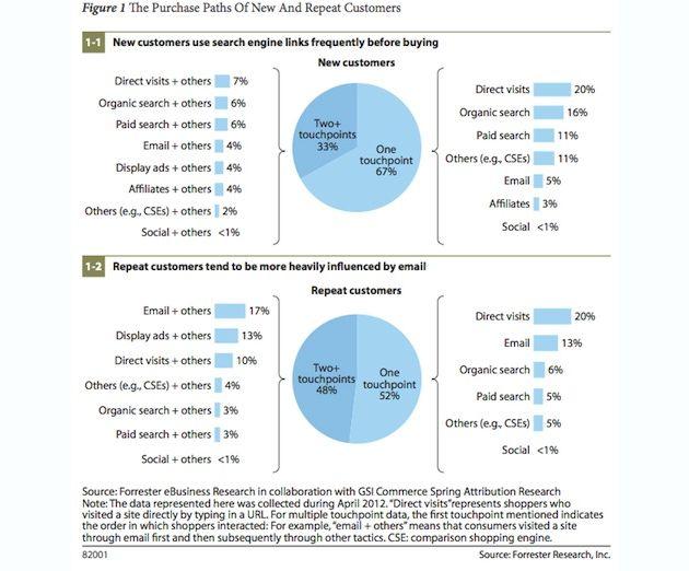 Forrester « The purchase path of online buyers in 2012 » qui analyse l'apport de du référencement naturel, la publicité PPC, du mail et des réseaux sociaux dans 77000 achats en ligne