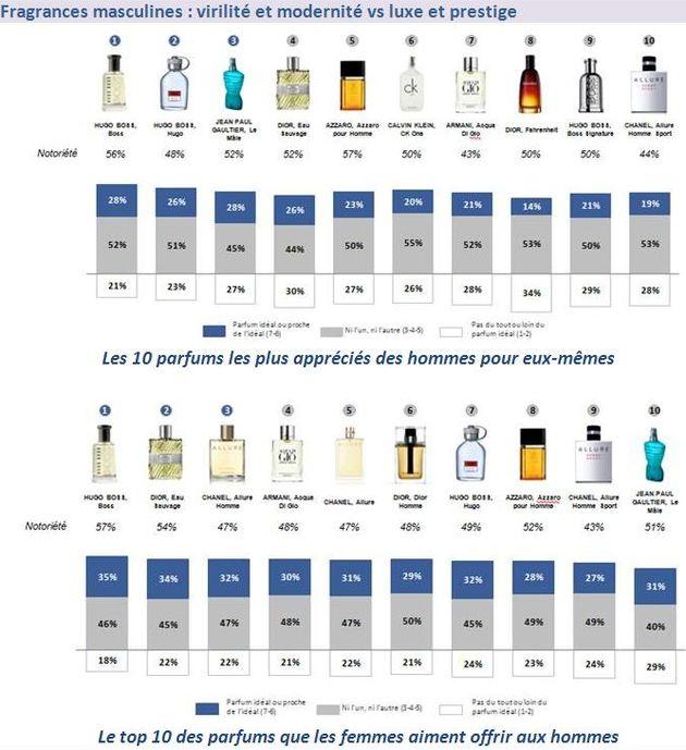 Top 10 des marques de parfum préférées des Français
