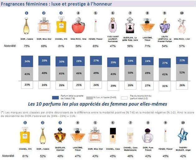Top 10 des marques de parfum préférées des Françaises