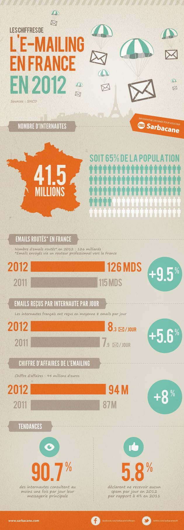 Marché de l'email. Combien d'emails ont été routés ? Quel chiffre d'affaires représente l'e-mailing en France ? Découvrez les principaux chiffres dans l'infographie proposée par Sarbacane Software.