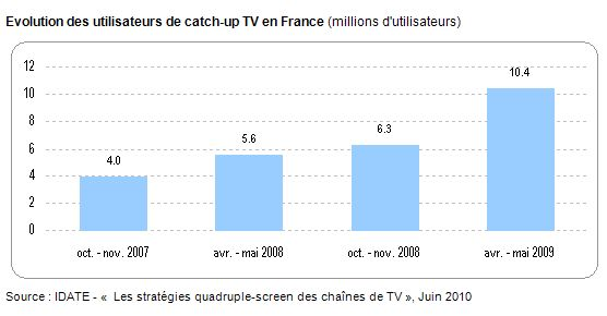 utilisateurs-catch-up-tv