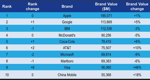 Classement 2013 de la valeur des marques selon BrandZ, une étude Millward Brown