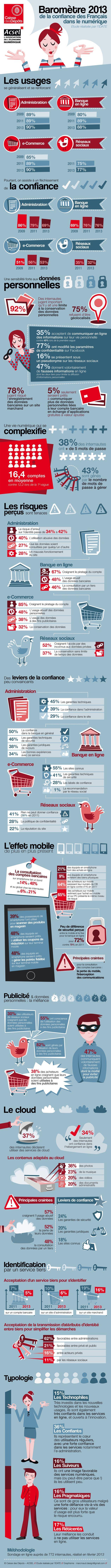 Erosion de la confiance des Français dans les services en ligne