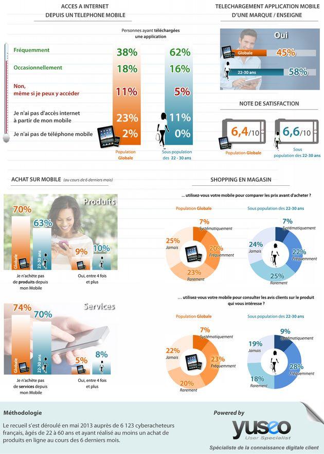 Retours d'expériences de cyber consommateurs en ce qui concerne l'utilisation de leur téléphone mobile (sites ou applications) dans le cadre de leurs achats