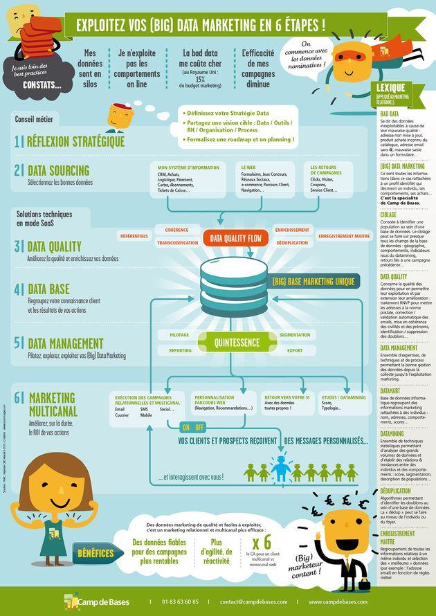 Exploitez vos (Big) Data Marketing : il y a une infographie aussi pour cela !