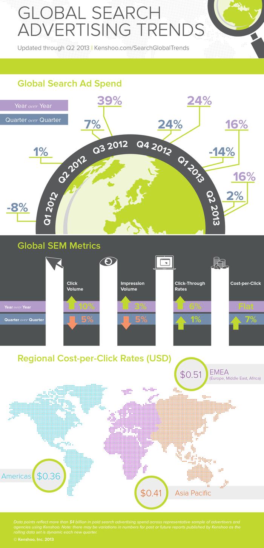 infographie sur les tendances mondiales des liens sponsorisés