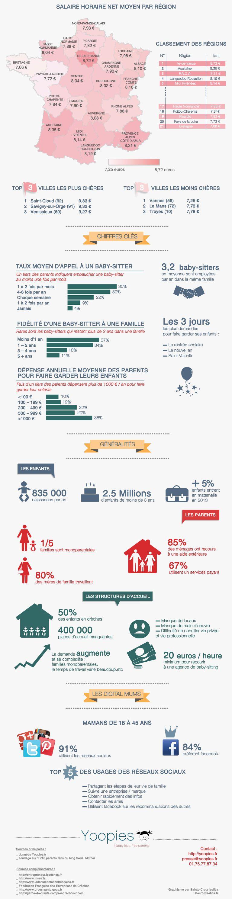 Marché de la garde d'enfants et du baby sitting : infographie