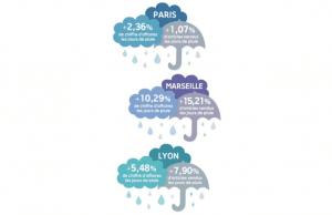 Ecommerce : la pluie fait vendre
