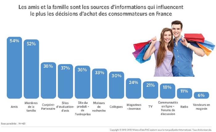 Les vendeurs, 9 fois moins influents que la famille et les amis