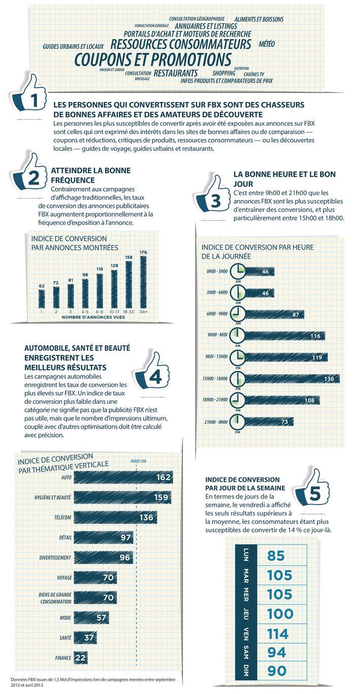5 points clé à maîtriser sur Facebook (c) infographie Rocketfuel.