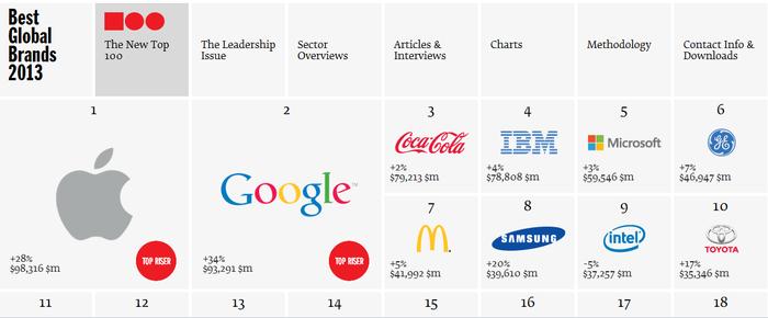 La valeur des marques mondiales en 2013