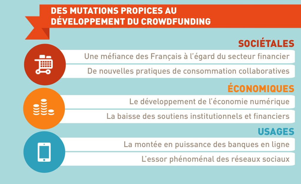 Le crowdfunding en infographie