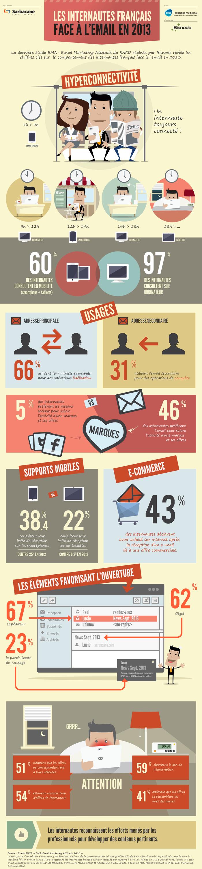 Les internautes et l'email : perception et usages,  le comportement des internautes français face à l'email en 2013
