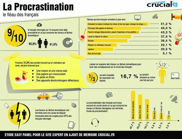 La procrastination, mal français ?