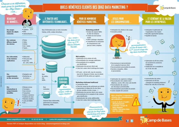 Le Big Data Marketing en infographie