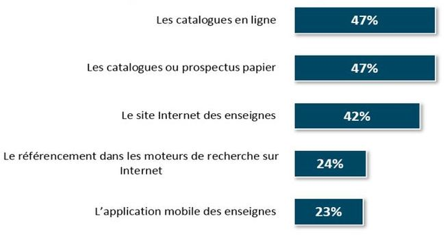 Marketing digital :  Les cinq support qui intéressent le plus les internautes