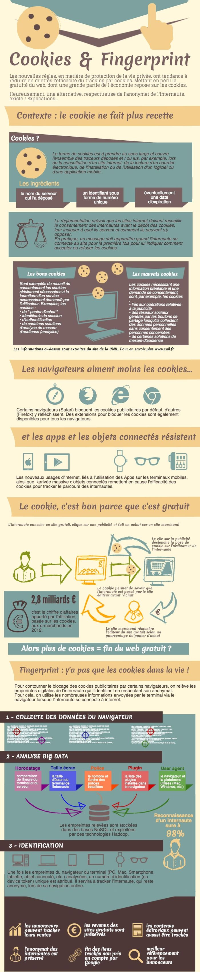 (c) infographie : Effiliation - cookies et fingerprint