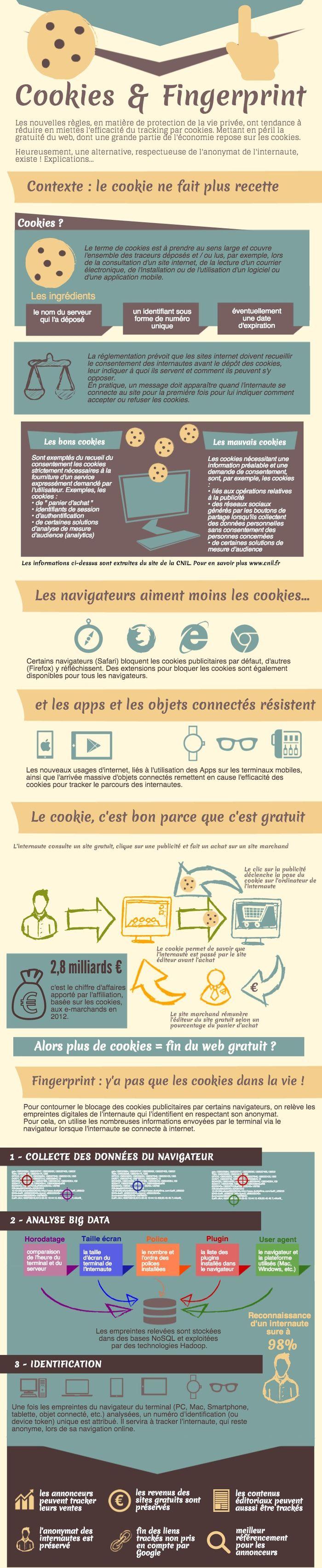 (c) infographie : Effiliation - cookies et fingerprint