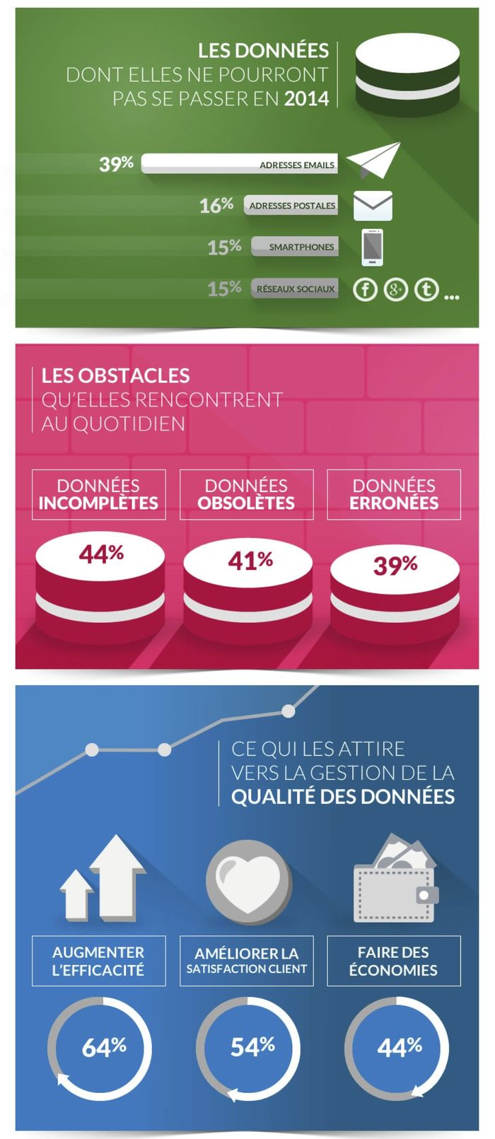 Importance de qualité des données des entreprises (c) Experian Marketing Services