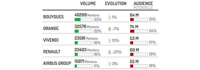 Le nombre de mentions et l'audience potentielle des cinq entreprises suivies. Evolution de l'audience pendant la période étudiée