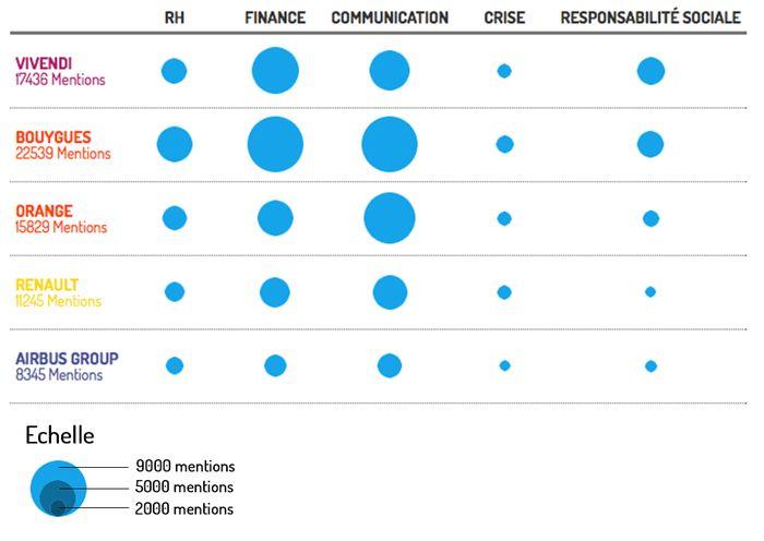 L'e-réputation des cinq entreprises suivies analysée par thématique : RH, Finance, Communication, Crise, Responsabilité sociale