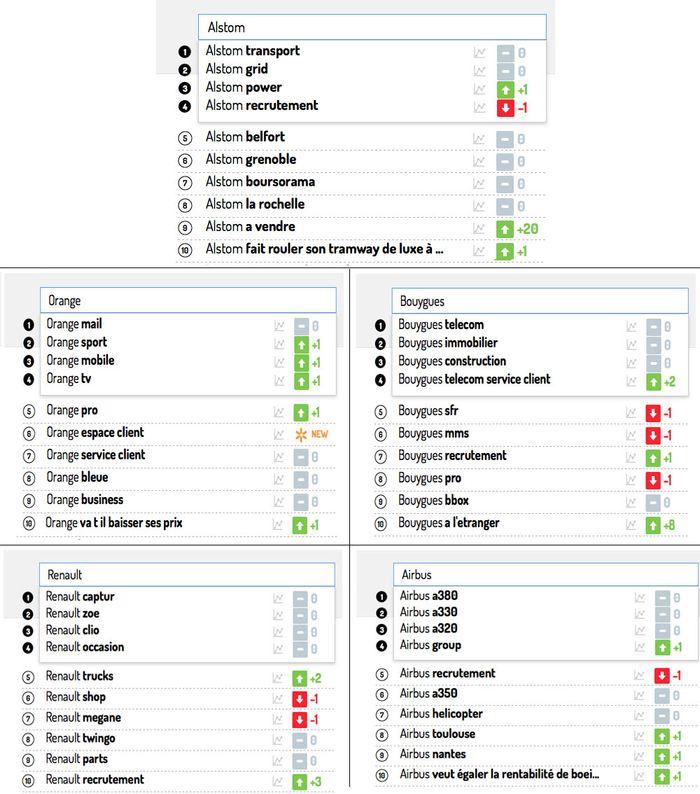 Les dix premières requêtes Google associées au nom de chacune des entreprises suivies. Evolution de ce classement pendant la période étudiée.