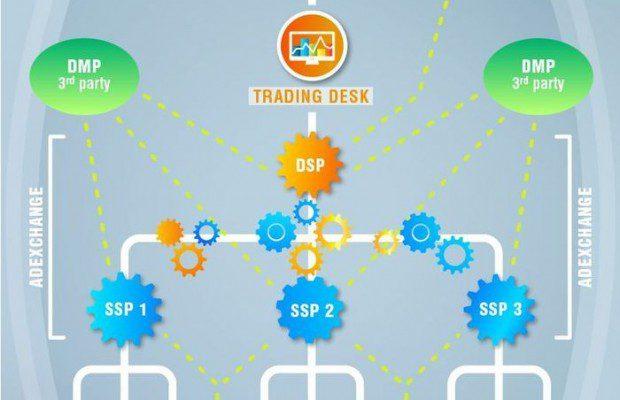 RTB (Real-Time Bidding) : un écosystème en infographie