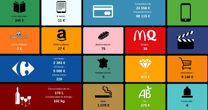 Infographie dynamique du commerce français en temps réel
