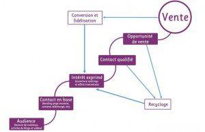 tunnel conversion Le Marketing Automation, ne se résume pas à des automatismes. Voici 10 facteurs à travailler dans votre propre stratégie marketing