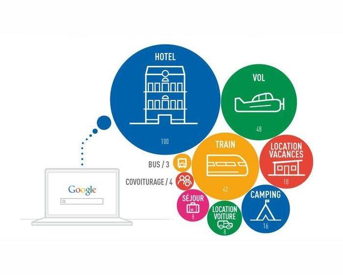 Vacances été : le rôle de Google