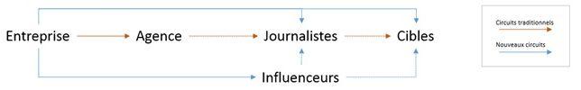 Désintermédiation des circuits d'influence