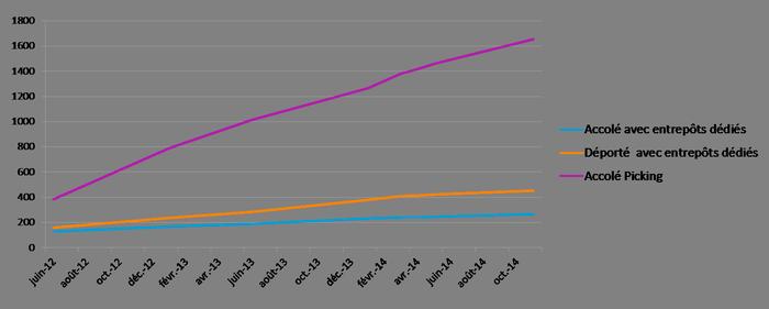 Nombre de drives en France. Source : Nielsen TradeDimensions