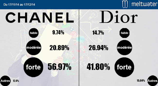 Chanel / Dior : influence des titres et supports