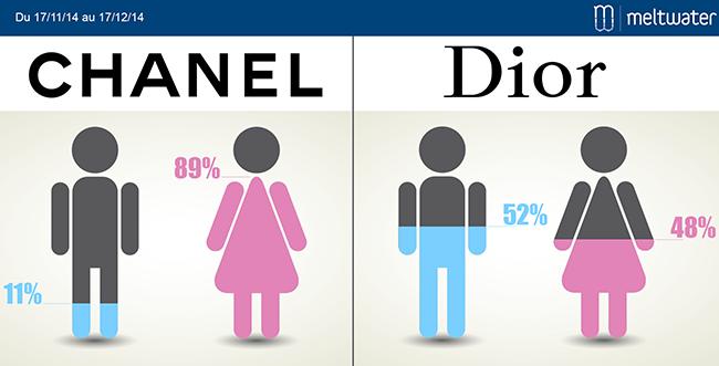Chanel / Dior : démographie