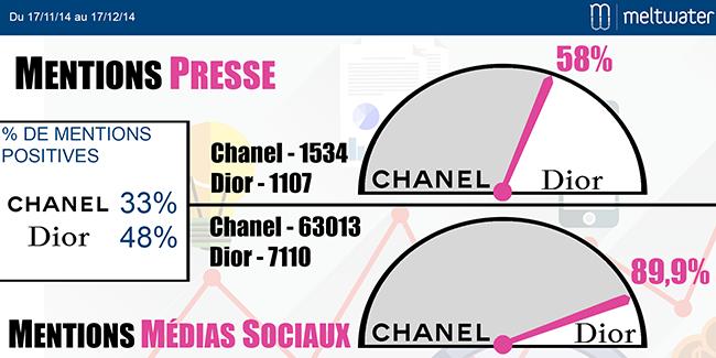 Chanel / Dior : tonalité des mentions