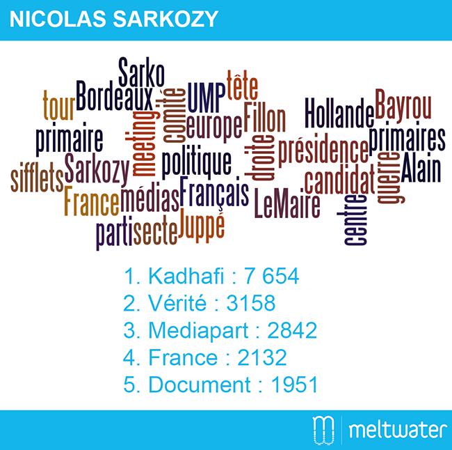 Nuage de mots clé Sarkozy réputation